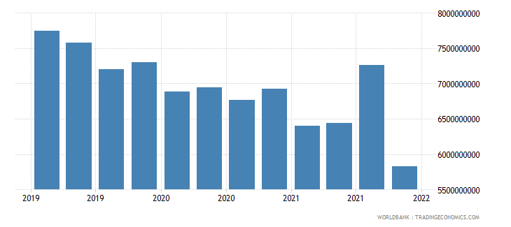 ukraine gross ext debt pos  central bank long term all instruments usd wb data
