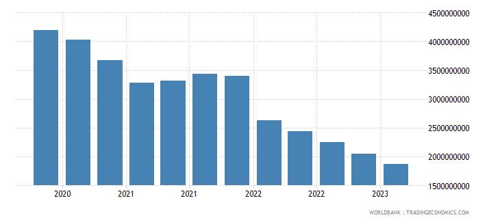 ukraine gross ext debt pos  deposit taking corp  exc cb all maturities all instruments usd wb data