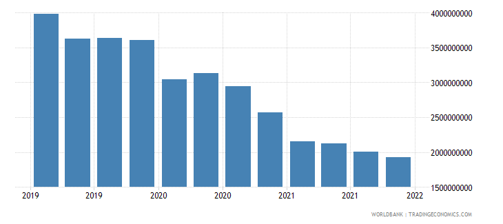 ukraine gross ext debt pos  deposit taking corp  exc cb long term all instruments usd wb data