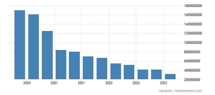 ukraine gross ext debt pos  deposit taking corp  exc cb long term debt securities usd wb data