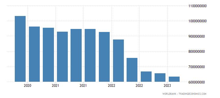 ukraine gross ext debt pos  deposit taking corp  exc cb long term loans usd wb data