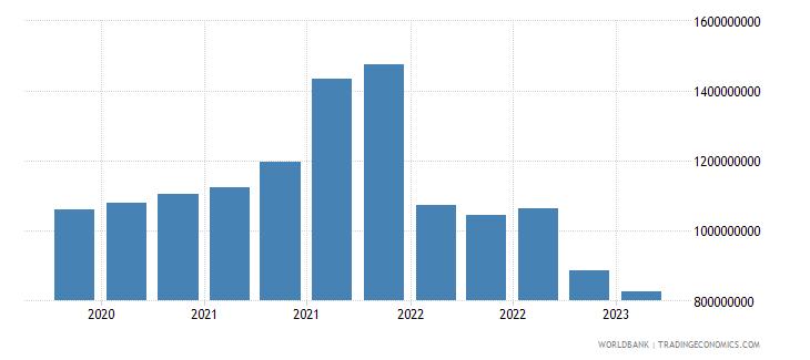 ukraine gross ext debt pos  deposit taking corp  exc cb short term all instruments usd wb data