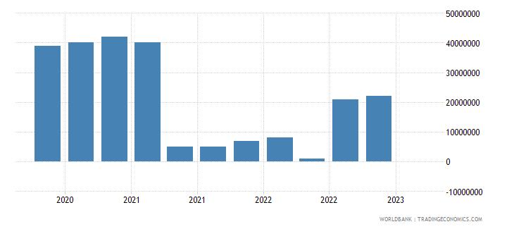 ukraine gross ext debt pos  deposit taking corp  exc cb short term loans usd wb data