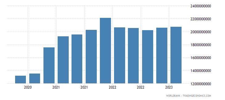 ukraine gross ext debt pos  di intercom lending all maturities all instruments usd wb data