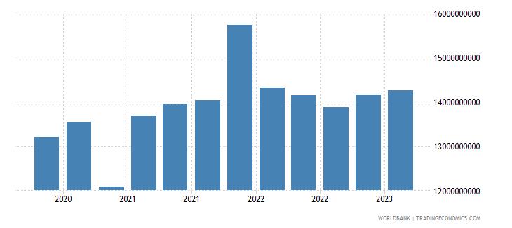 ukraine gross ext debt pos  di intercom lending all maturities debt liab of di ent to dir investors usd wb data