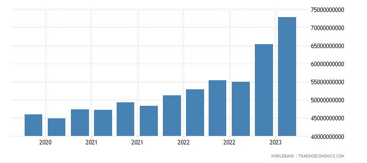 ukraine gross ext debt pos  general government all maturities all instruments usd wb data