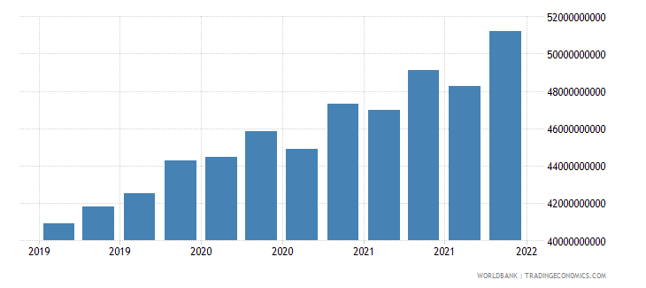 ukraine gross ext debt pos  general government long term all instruments usd wb data