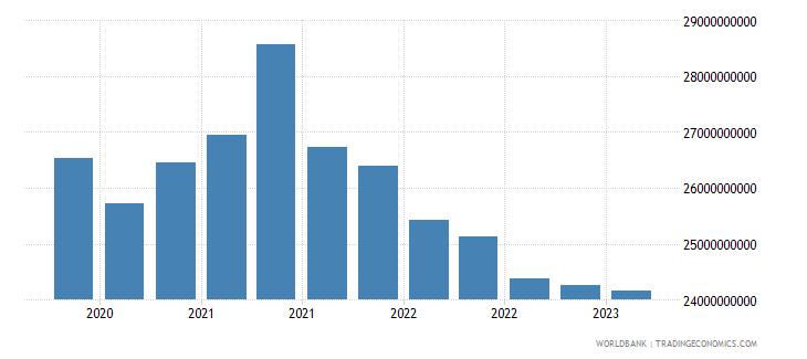 ukraine gross ext debt pos  general government long term debt securities usd wb data