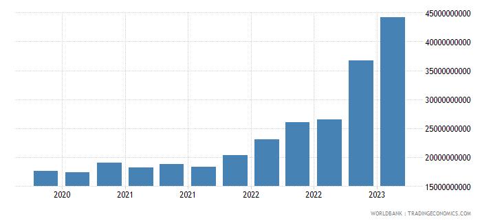 ukraine gross ext debt pos  general government long term loans usd wb data
