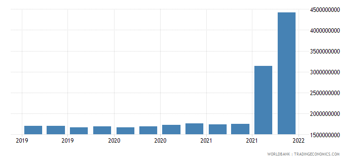 ukraine gross ext debt pos  general government long term special drawing rights allocations usd wb data