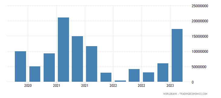 ukraine gross ext debt pos  general government short term debt securities usd wb data
