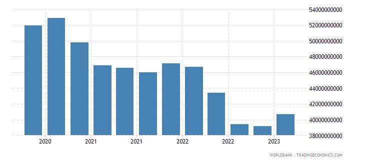ukraine gross ext debt pos  other sectors all maturities all instruments usd wb data