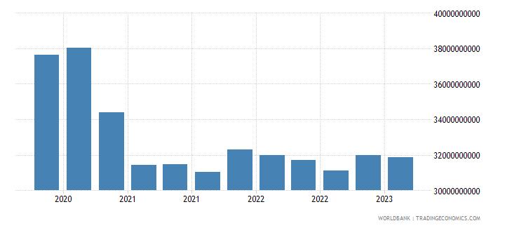 ukraine gross ext debt pos  other sectors long term all instruments usd wb data