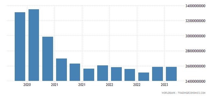 ukraine gross ext debt pos  other sectors long term loans usd wb data
