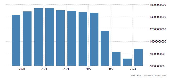 ukraine gross ext debt pos  other sectors short term all instruments usd wb data