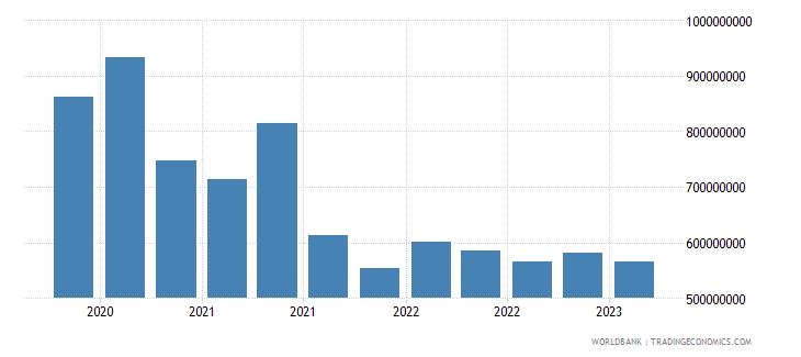 ukraine gross ext debt pos  other sectors short term loans usd wb data