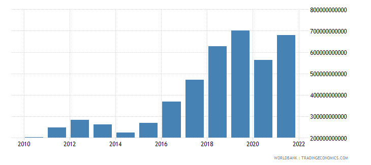 ukraine gross fixed capital formation current lcu wb data