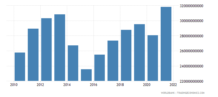 ukraine gross national expenditure constant lcu wb data