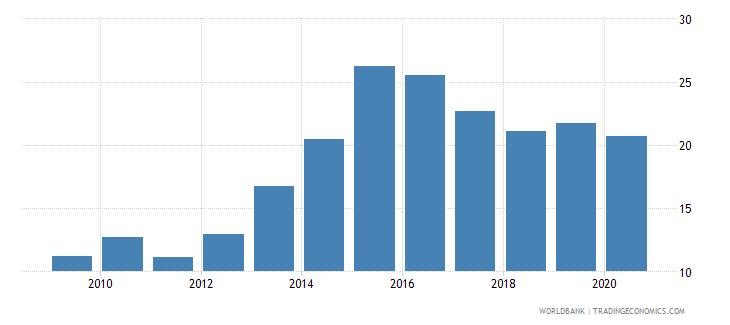 ukraine gross portfolio debt liabilities to gdp percent wb data