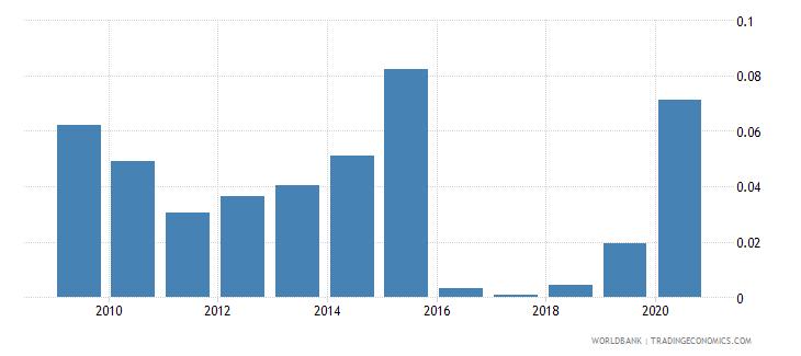 ukraine gross portfolio equity assets to gdp percent wb data