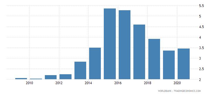 ukraine gross portfolio equity liabilities to gdp percent wb data
