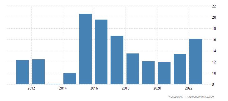 ukraine gross savings percent of gni wb data