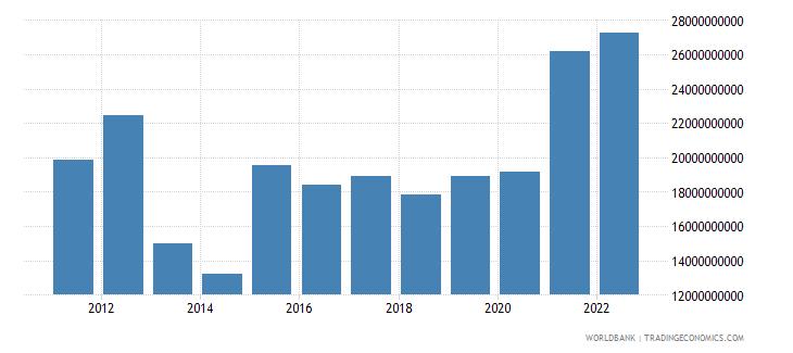ukraine gross savings us dollar wb data