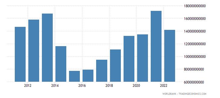 ukraine gross value added at factor cost us dollar wb data