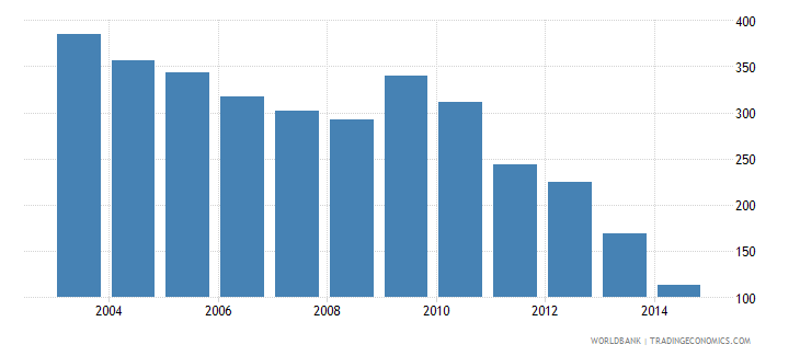 ukraine health expenditure total percent of gdp wb data
