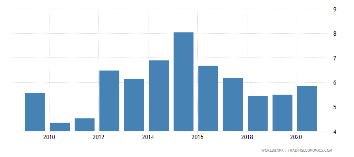 ukraine high technology exports percent of manufactured exports wb data