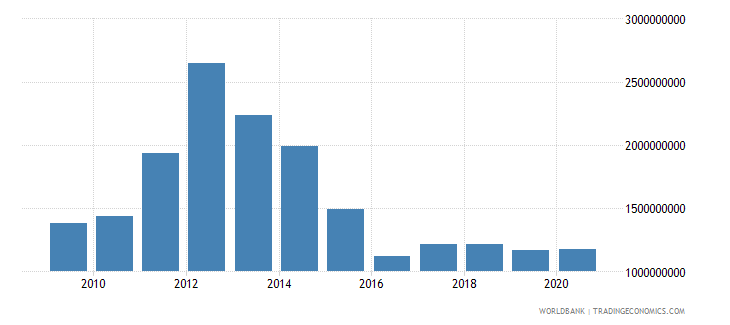 ukraine high technology exports us dollar wb data