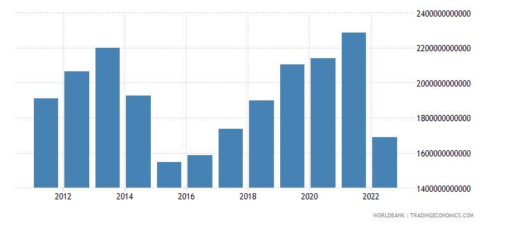 ukraine household final consumption expenditure constant lcu wb data