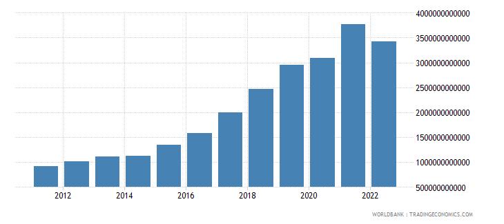 ukraine household final consumption expenditure current lcu wb data