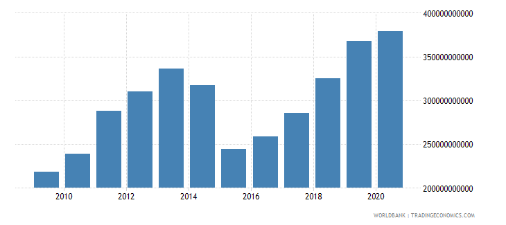 ukraine household final consumption expenditure ppp us dollar wb data