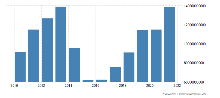ukraine household final consumption expenditure us dollar wb data