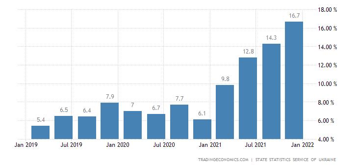 Ukraine Housing Index YoY