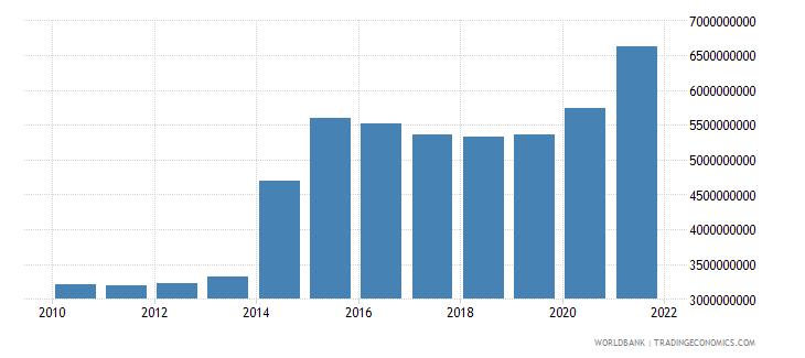 ukraine ibrd loans and ida credits dod us dollar wb data