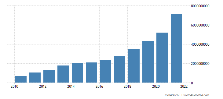ukraine ict service exports bop us dollar wb data