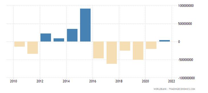 ukraine ifc private nonguaranteed nfl us dollar wb data