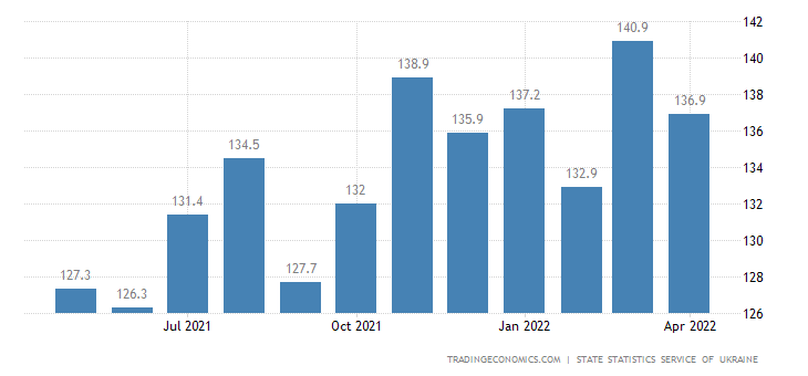 Ukraine Import Prices