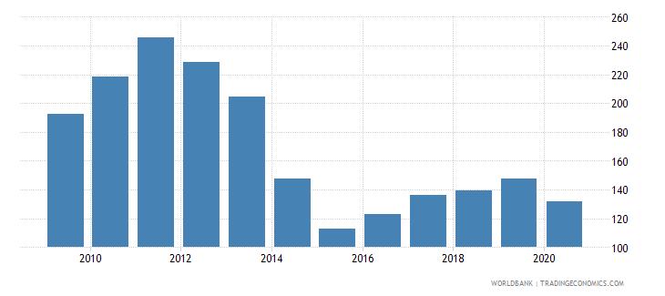 ukraine import volume index 2000  100 wb data