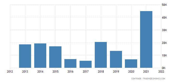 ukraine imports algeria