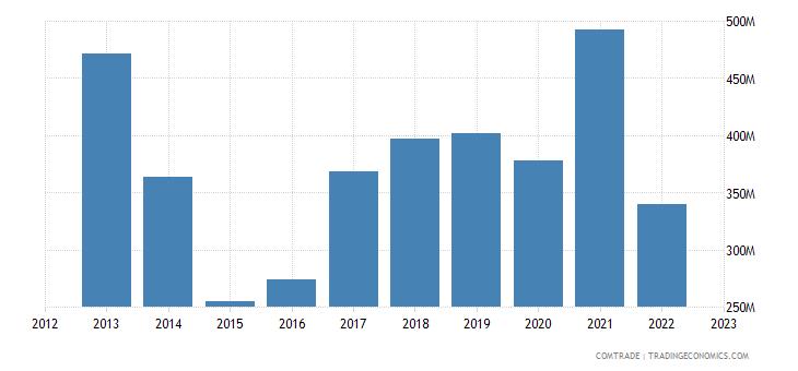 ukraine imports aluminum