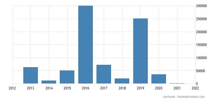 ukraine imports angola