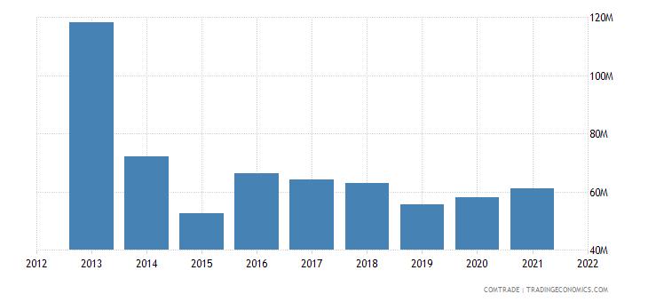 ukraine imports argentina