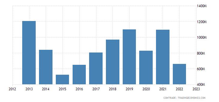 ukraine imports articles iron steel