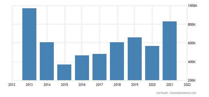 ukraine imports austria