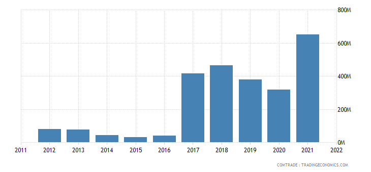 ukraine imports azerbaijan