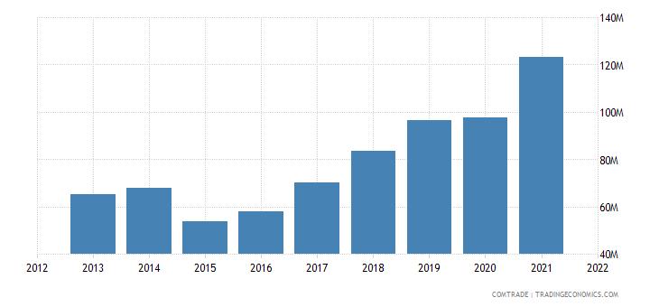 ukraine imports bangladesh
