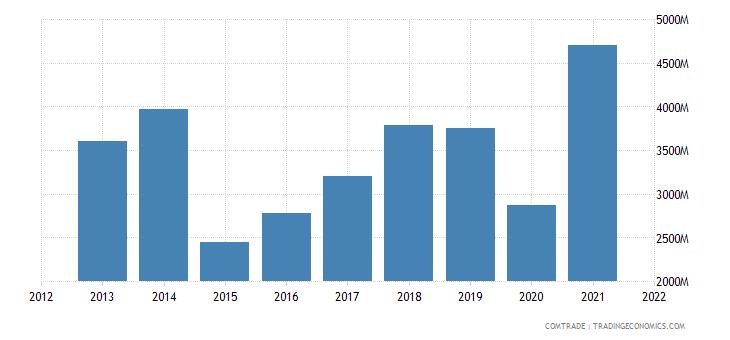 ukraine imports belarus